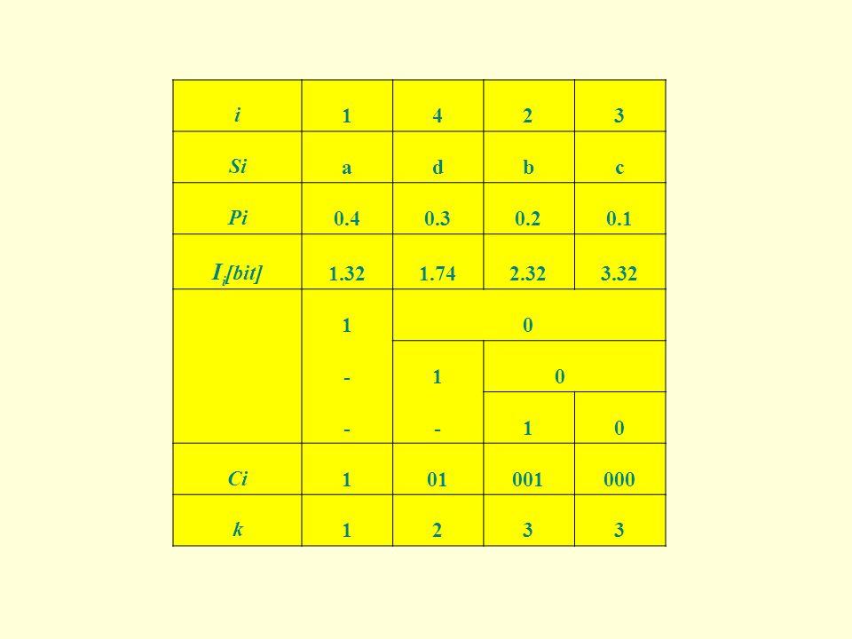 i 1 4 2 3 Si a d b c Pi 0.4 0.3 0.2 0.1 Ii[bit] 1.32 1.74 2.32 3.32 - Ci 01 001 000 k